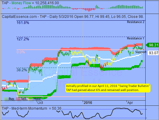 Trading Idea That Paid - Molson Coors