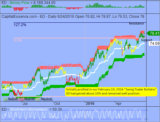 Trading Idea That Paid - Consolidated Edison