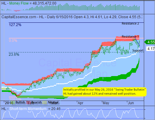 Trading Idea That Paid - Hecla Mining
