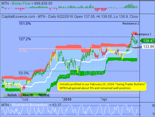 Trading Idea That Paid - Vail Resorts