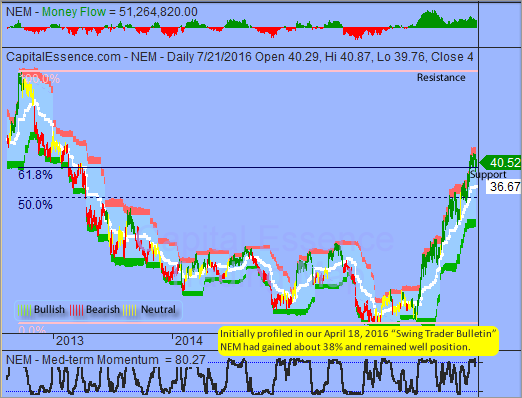 Trading Idea That Paid - Newmont Mining