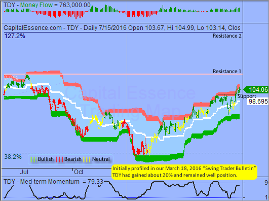 Trading Idea That Paid - Teledyne