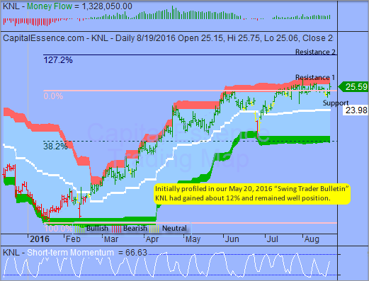 Trading Idea That Paid - Knoll