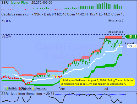 Trading Idea That Paid - Silver Standard Resources