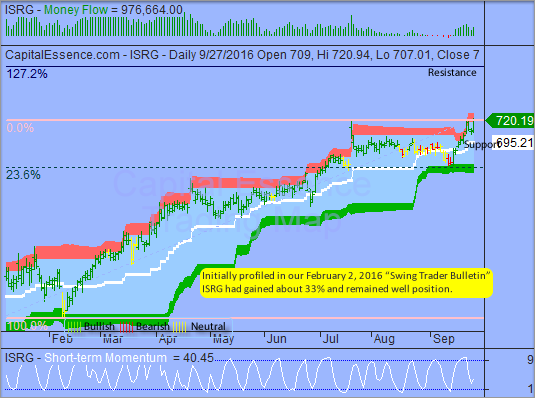 Trading Idea That Paid - Intuitive Surgical