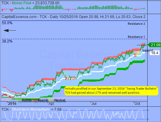 Trading Idea That Paid - Teck Resources