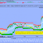 Trading Idea That Paid - Commercial Metals