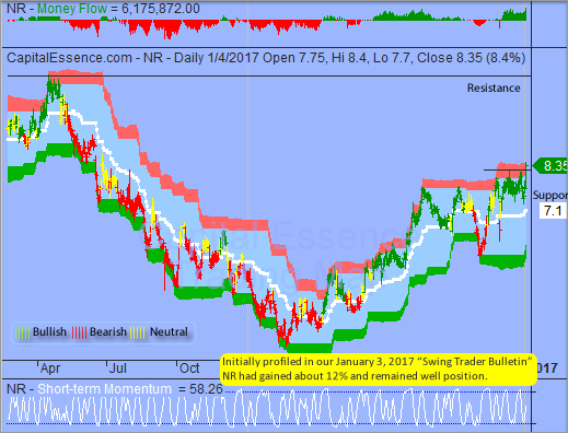 Trading Idea That Paid - Newpark Resources