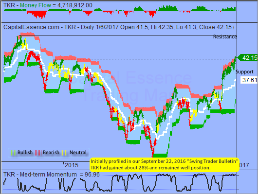 Trading Idea That Paid - Timken