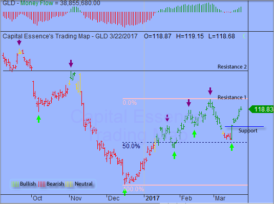 Trading Strategy - SPDR Gold