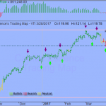 Trading Strategy - Vanguard Total Stock Market Index Fund ETF