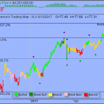 Trading Strategy – Health Care Select Sector SPDR ETF