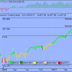 Trading Strategy – Technology Select Sector SPDR ETF