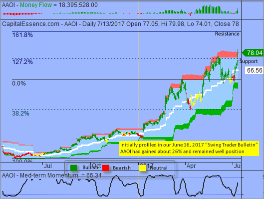 Trading Idea That Paid - Applied Optoelectronics