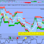 Trading Idea That Paid - Himax Technologies