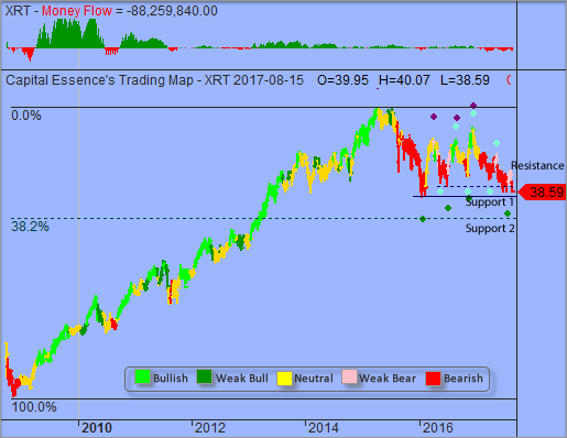 Trading Strategy –  SPDR S&P Retail ETF