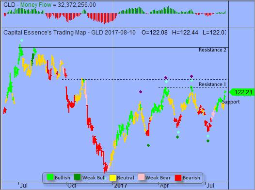Gold etf trading strategies