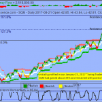 Trading Idea That Paid -  Sociedad Quimica y Minera de Chile SA