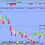 Trading Strategy – SPDR Gold Trust ETF