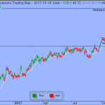 Trading Strategy – SPDR S&P Homebuilders ETF
