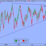 Trading Strategy – Vanguard REIT ETF