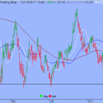 Trading Strategy – VanEck Vectors Gold Miners ETF