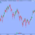 Trading Strategy – Vanguard FTSE Europe ETF