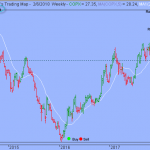Trading Strategy – Global X Copper Miners ETF