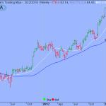 Trading Strategy – SPDR S&P Transportation ETF