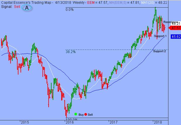 Trading Strategy – iShares MSCI Emerging Markets ETF