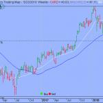 Trading Strategy – First Trust NASDAQ Global Auto ETF