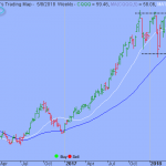 Trading Strategy – Guggenheim China Technology ETF
