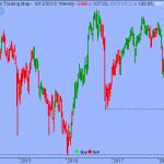 Trading Strategy – iShares Emerging Markets Bond ETF