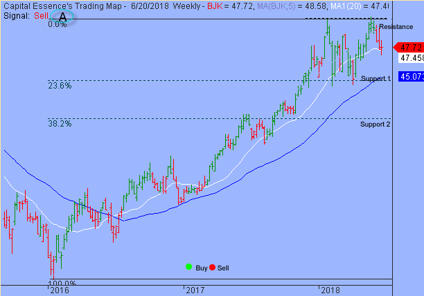Trading Strategy – VanEck Vectors Gaming ETF