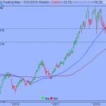 Trading Strategy – Invesco China Technology ETF