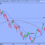 Momentums Deteriorated as S&P Testing Key Level