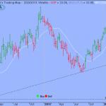 S&P Broke short-term Upward Trend