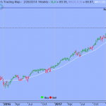 S&P Broke out from Sideways Trend