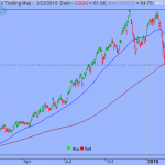 S&P in Period of High Volatility