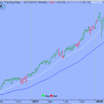 February Lows Might Not Hold for Long