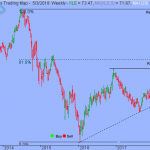 S&P in Process of Establishing Near-term Support Plateau