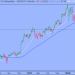 S&P Flat Flag Resolved into New Downswing