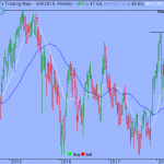 S&P Breakouts Might Not Sustain