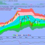 S&P in Short-term Corrective Mode