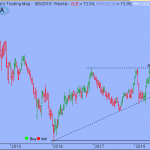 Market Vulnerable to Further Downside Retracement