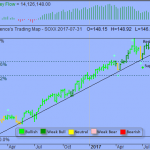 Trading Strategy – iShares PHLX Semiconductor ETF