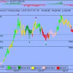 Trading Strategy –  PowerShares DB US Dollar Bullish ETF