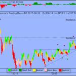 Trading Strategy – iShares NASDAQ Biotechnology Index ETF