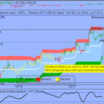 Trading Idea That Paid -  Intuit