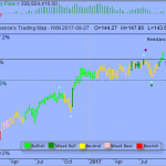 Trading Strategy – iShares Russell 2000 ETF